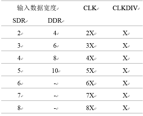 图2 ISERDES各工作模式下CLK与CLKDIV关系