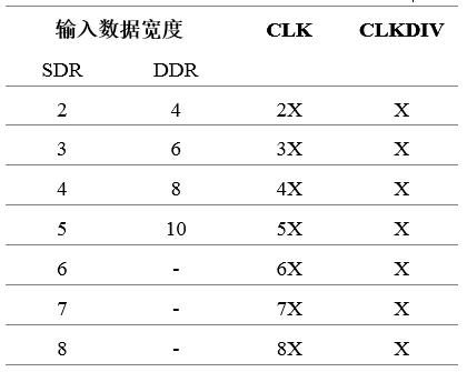 图2 OSERDES各工作模式下CLK与CLKDIV关系