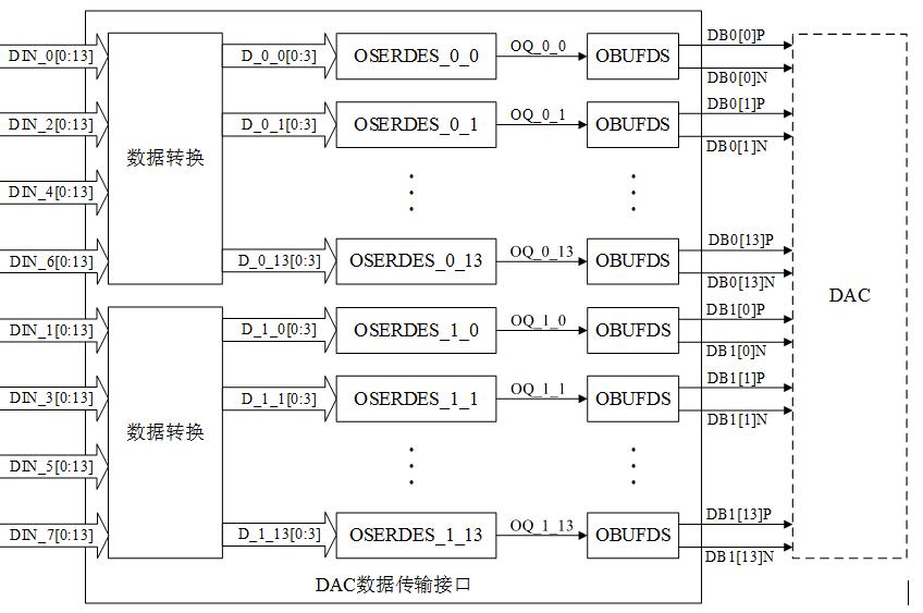 图3 DAC数据传输接口