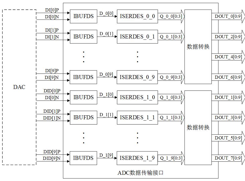图3 ADC数据传输接口结构框图