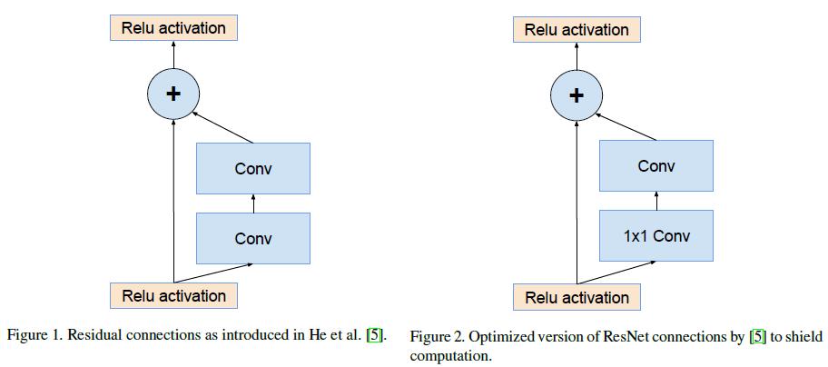 Figure 1, 2