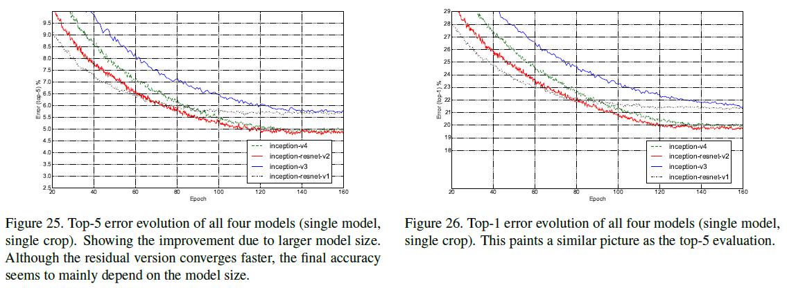 Figure 25, 26