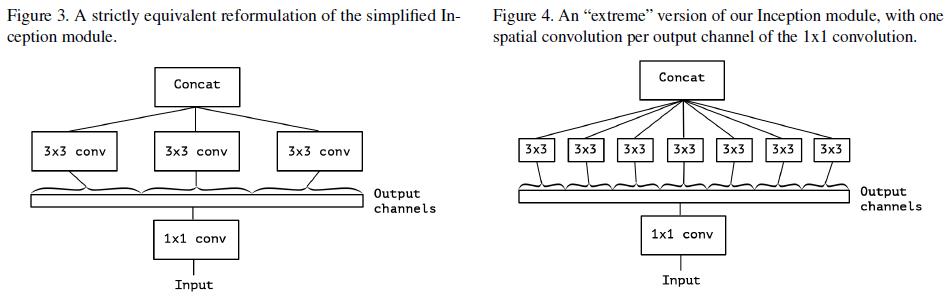 Figure 3, 4